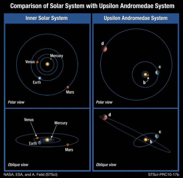 A. Feild (STScI)'s illustration of the Upsilon Andromedae system.