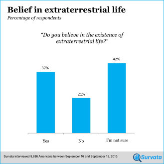Survata poll: 'Do you believe in extraterrestrial life?'