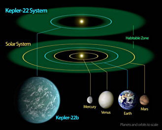 NASA/Ames/JPL-Caltech's comparison of Solar and Kepler 22 systems. (2018)