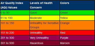 United States Air Quality Index (AQI) chart.