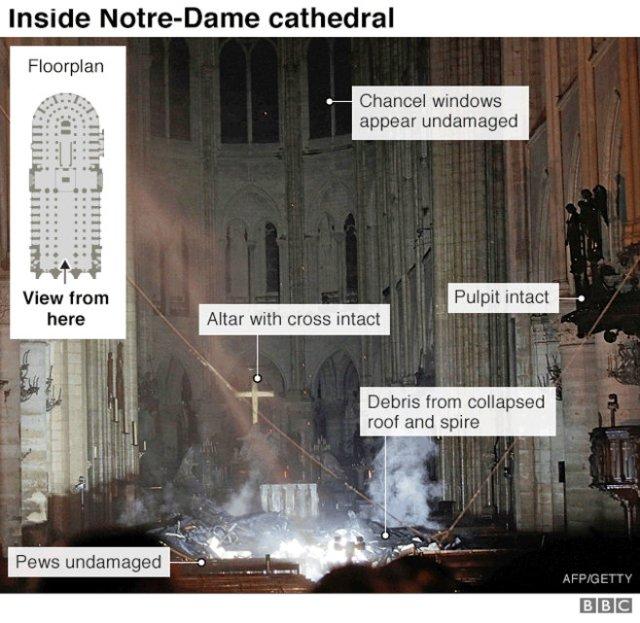 BBC News: photo, text and diagram showing Notre Dame de Paris fire damage.