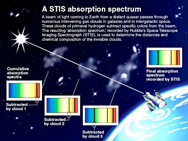 NASA/STScI's illustration, showing how absorption spectroscopy works. (1998)