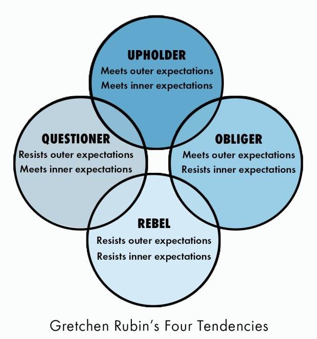 4tendencies diagram