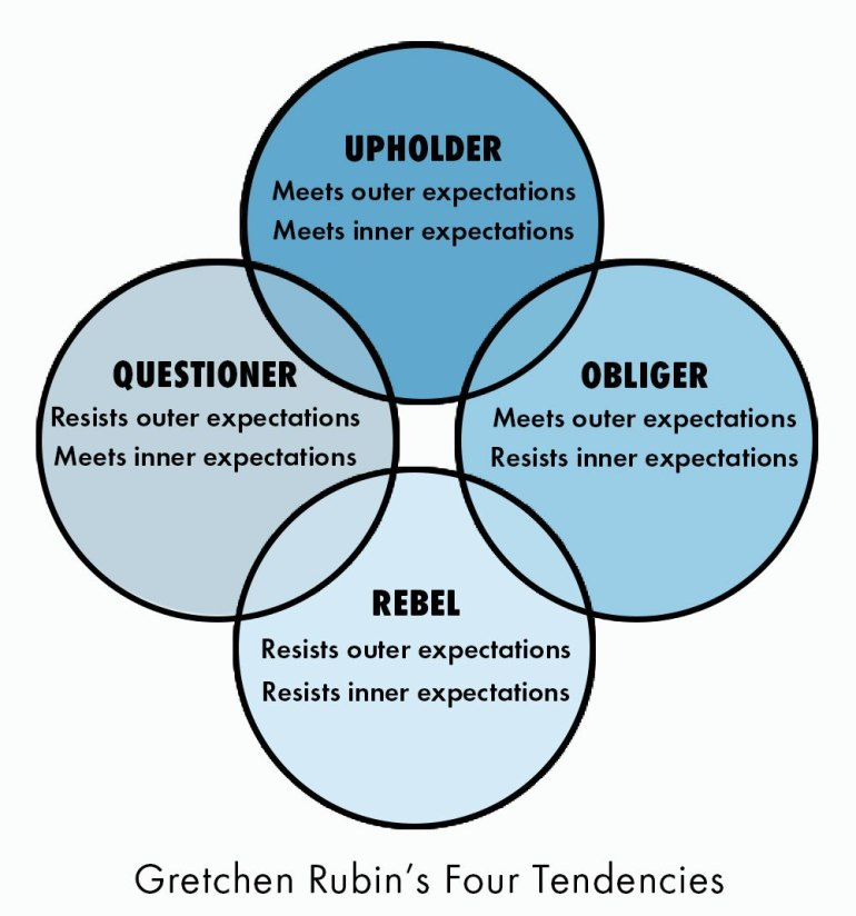 4tendencies diagram
