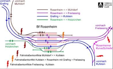 Die Fahrkreuzungen im Bahnknoten reduzieren die Zugkapazitäten deutlich und erhöhen die Fahrzeiten von München nach Kufstein. Quelle: Vieregg-Rössler