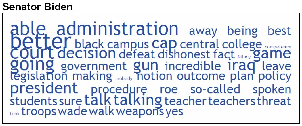 Word Tag Clouds for Democratic Debate