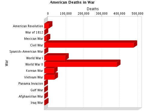 americandeaths
