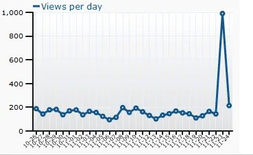 Chart of Page Views