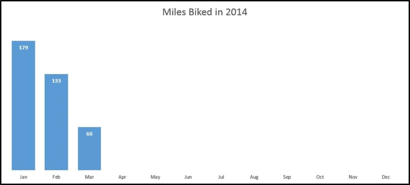 miles biked march 2014
