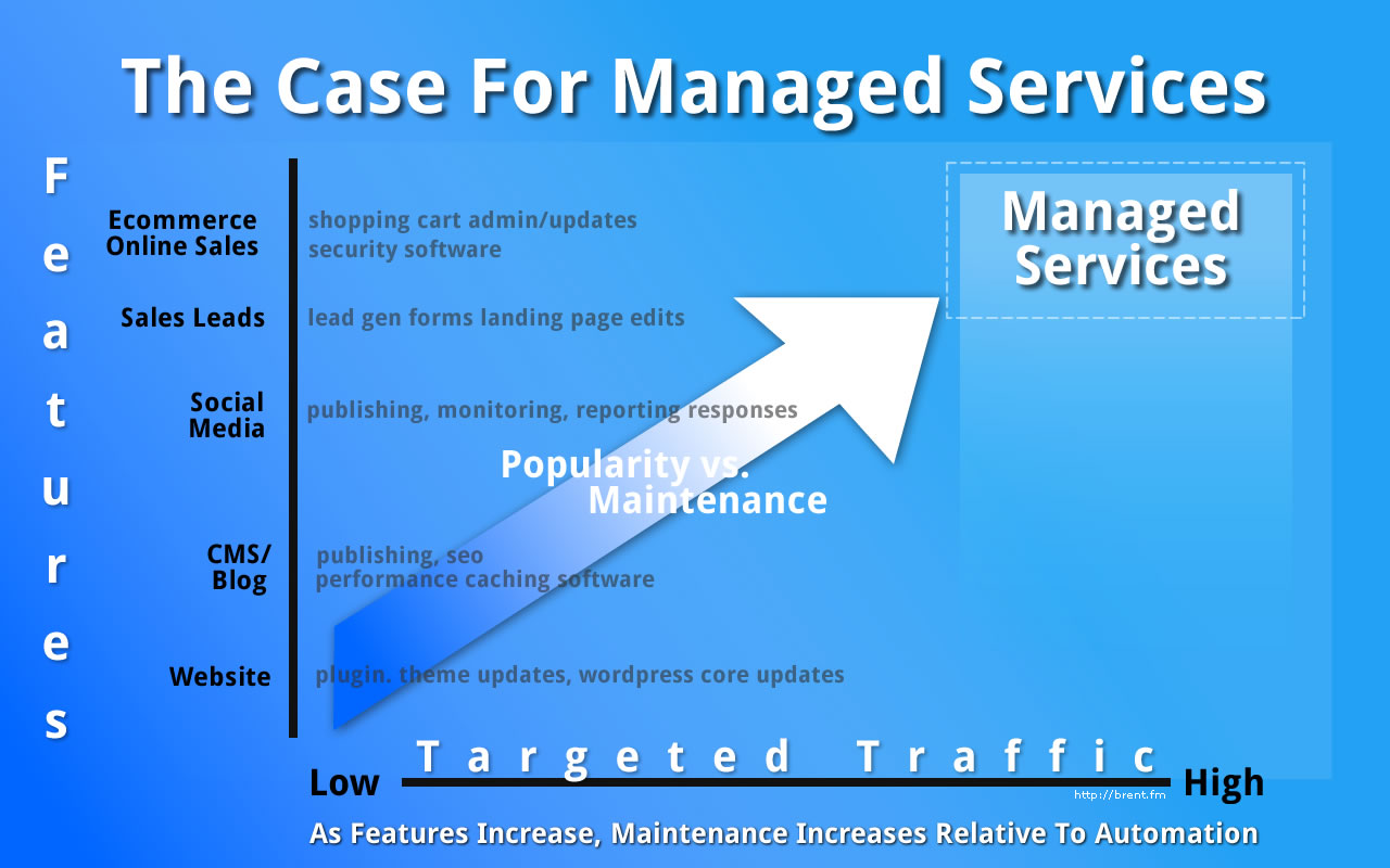 Managed WordPress Services