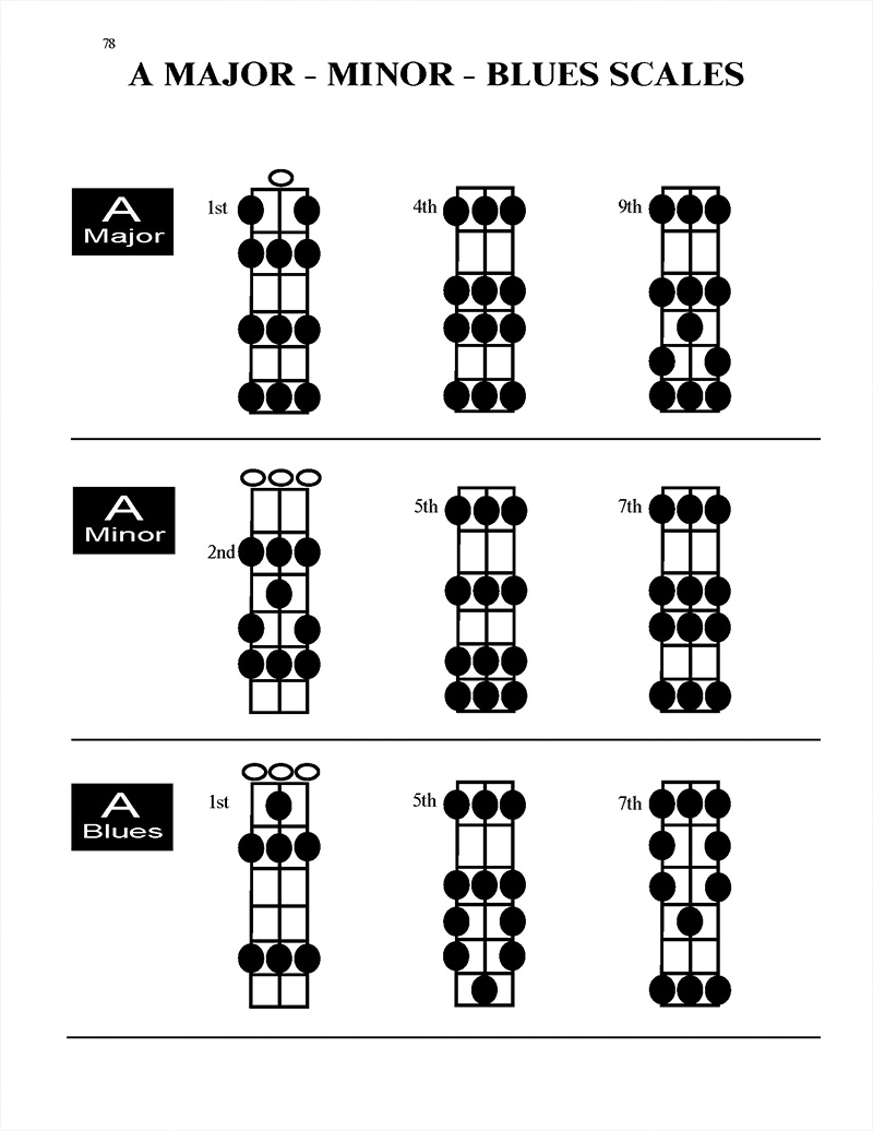 101-Riffs--brent-robitaille-3-position-scales-A