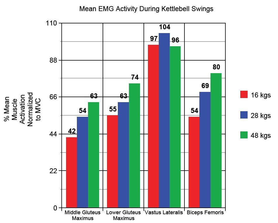 Mean EMG KB Swing