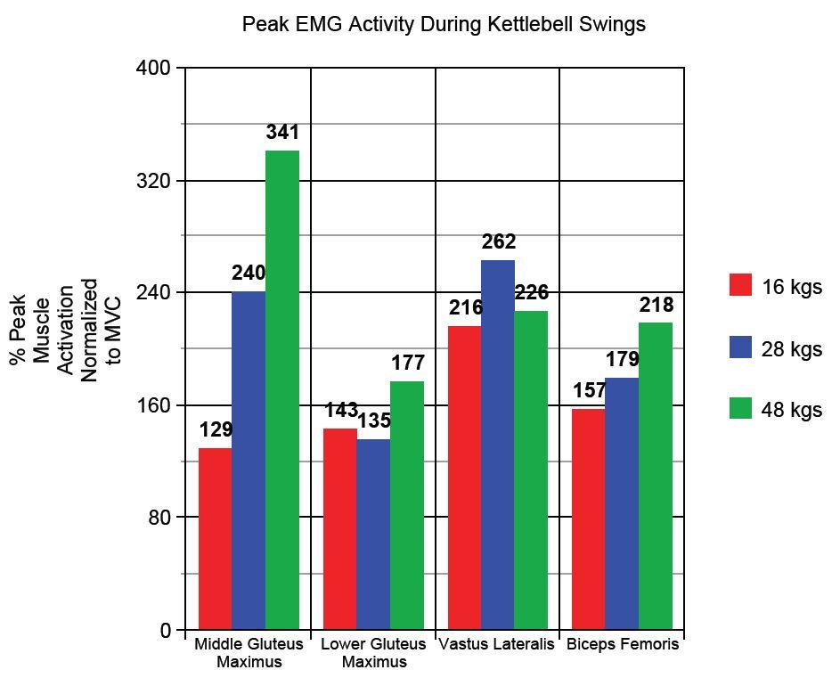 Peak EMG KB Swing