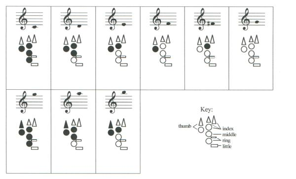 Three Fingering Diagram Builder Tutorials | Bret Pimentel, Woodwinds