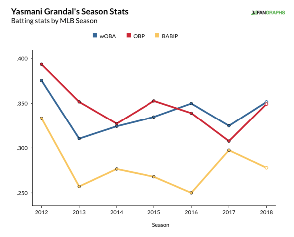 grandal, yasmani - career plate production (18)