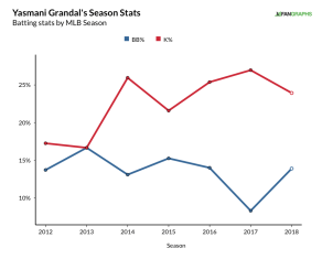 grandal, yasmani - career rate stats (18)