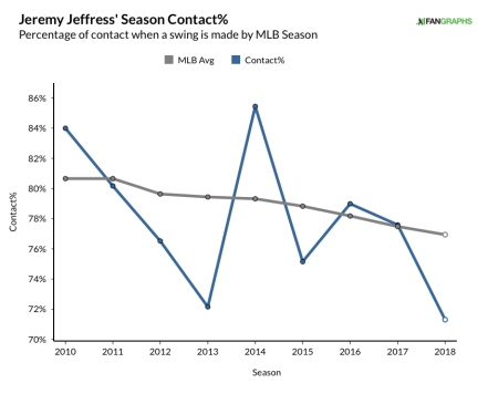 jeffress, jeremy - career contact% graph