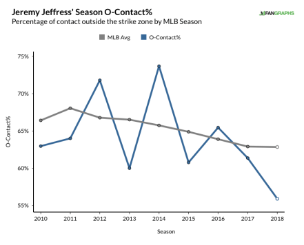 jeffress, jeremy - career o-contact% graph