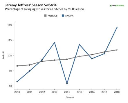 jeffress, jeremy - whiff% graph