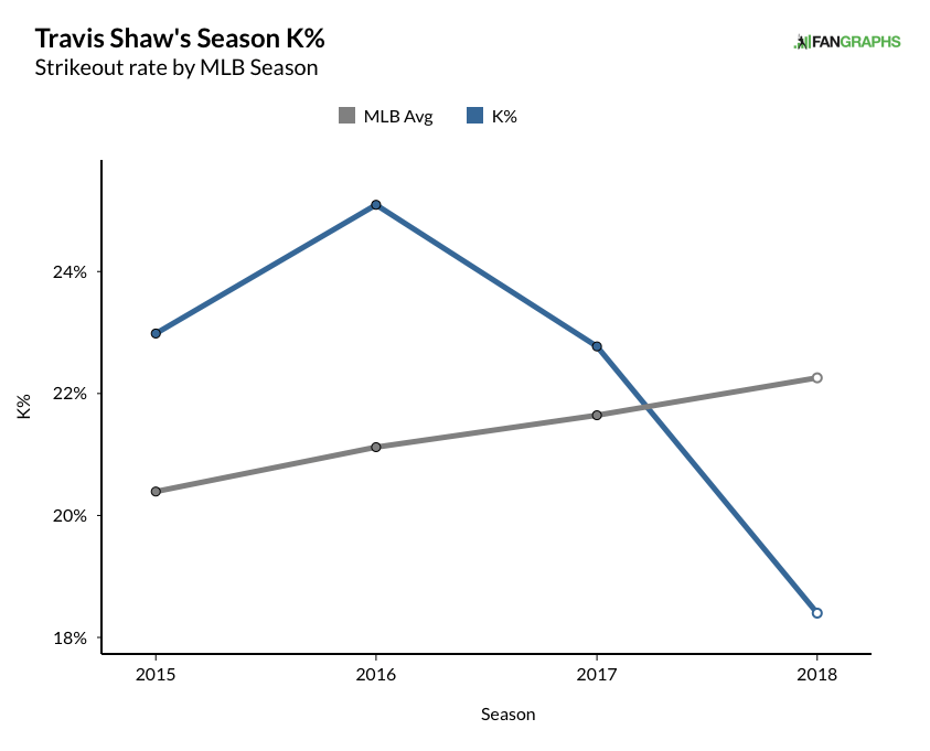 shaw, travis - career k% graph (18)