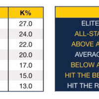 K% / BB% (Pitching)