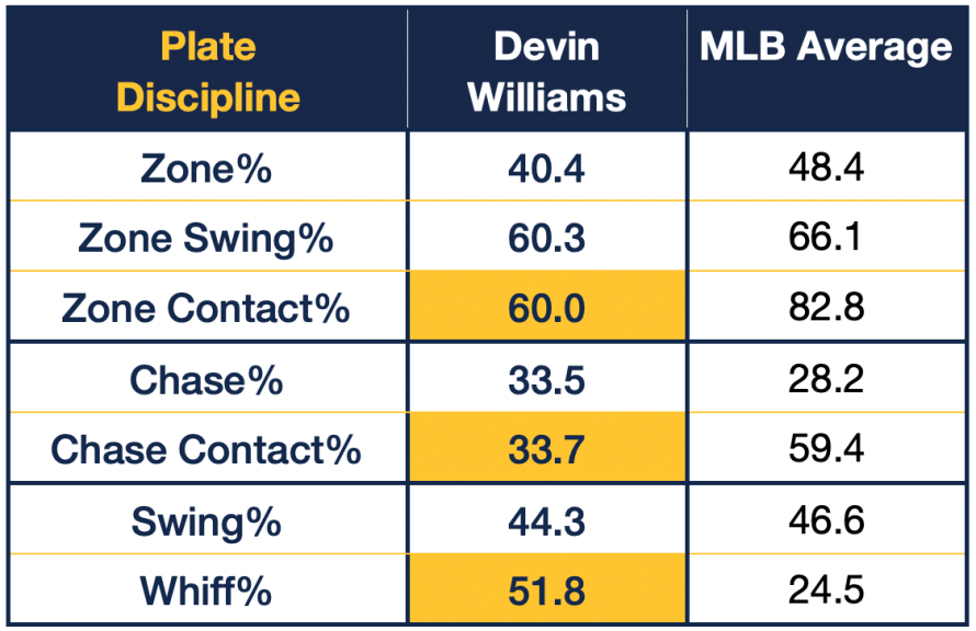 Devin Williams Plate Discipline Statistics, 2020