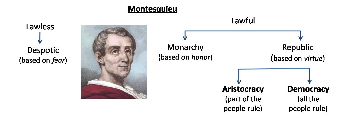 Who Was Important And Montesquieu Why Was He
