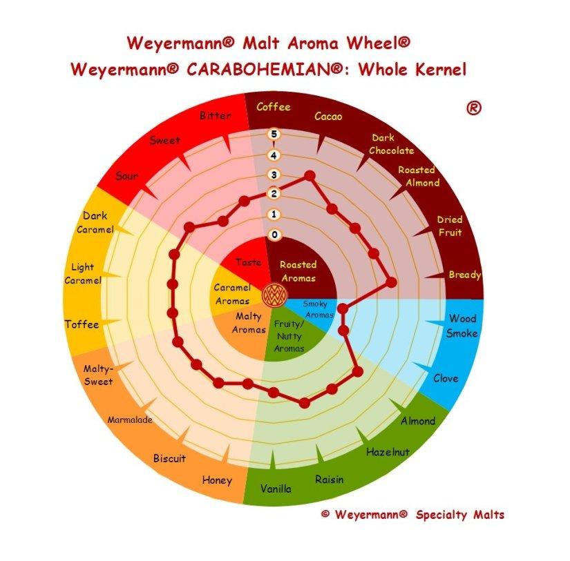 Profil aromatique Malt Carabohemian