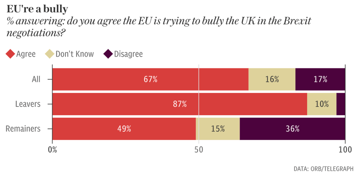 Two out of three people believe that the EU is trying to bully the UK over Brexit: Brexit News for Sunday 11 March