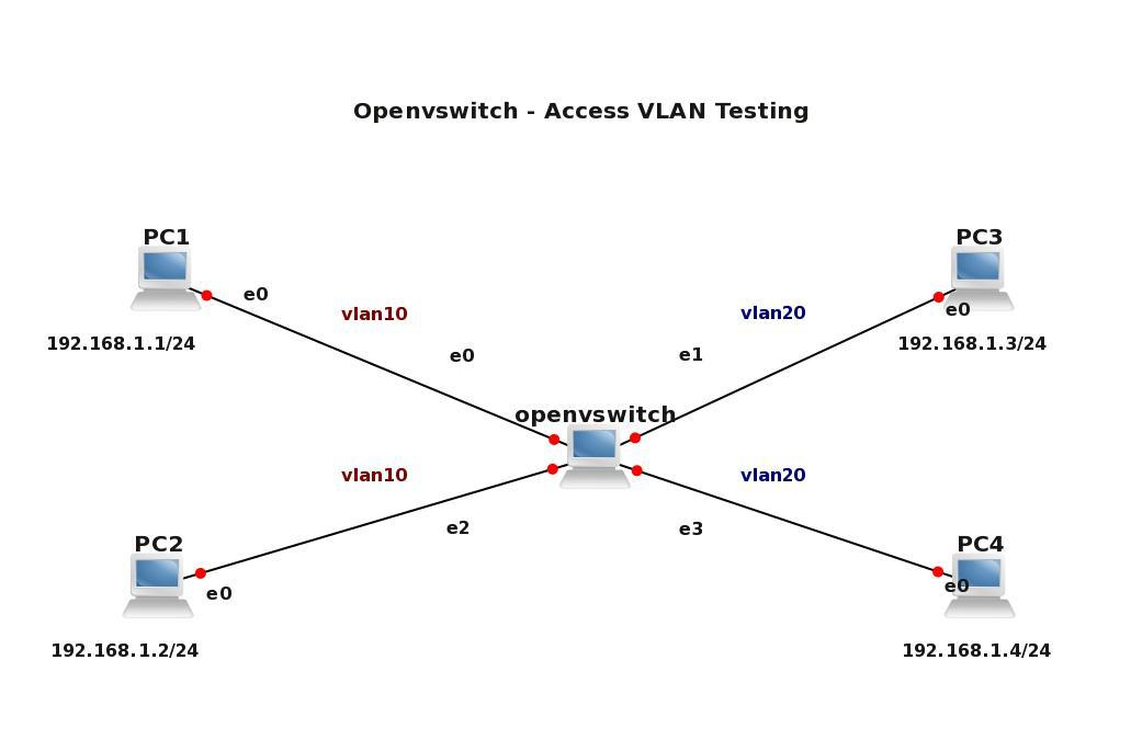 OPENVSWICH – VLANs, Trunks, L3 VLAN interface, InterVLAN Routing