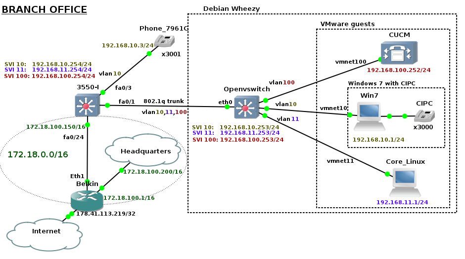 Voip home lab part 1 building network infrastructure brezulars blog branchnetworktopology picture 1 branch network topology publicscrutiny Image collections