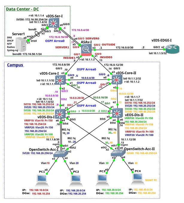 Enterprise Network on GNS3 – Part 4 – Cisco ASAv-I