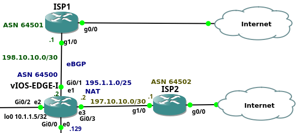 Enterprise Network on GNS3 – Part 6 – Edge Router and ISPs