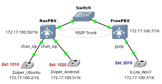 Connecting RasPBX via SIP Trunk | Brezular's Blog