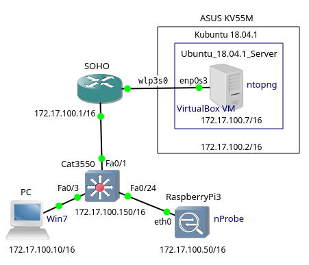 Part1 – Monitoring Network Traffic with ntopng and nProbe