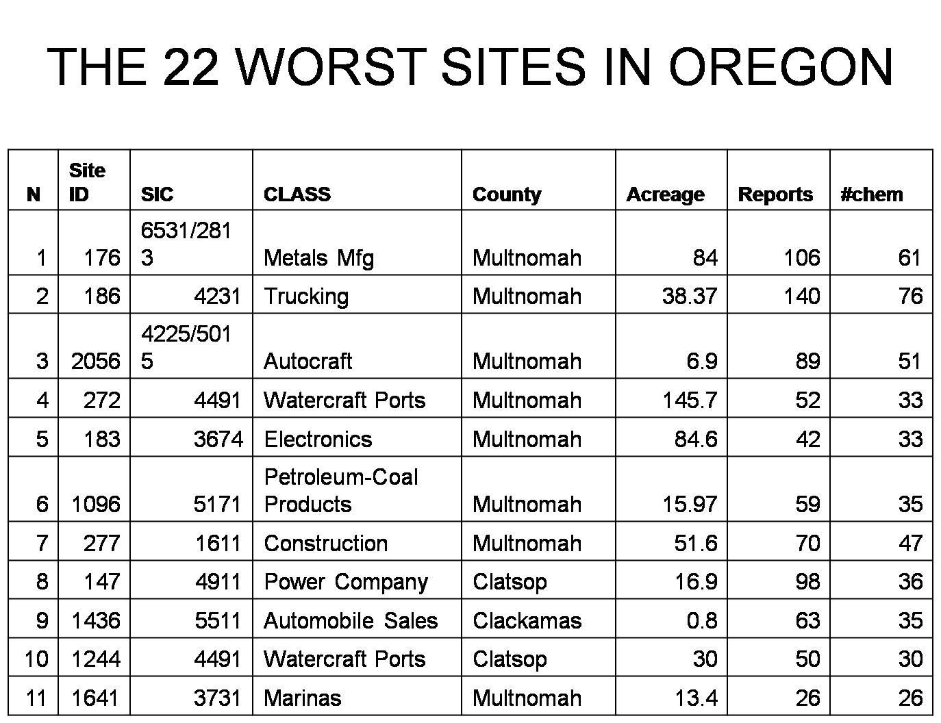 General Description of the 22 High Risks Sites