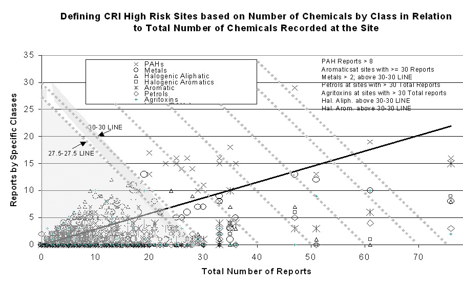 Site data, per site, per chemical, numbers of reports versus number of chemicals