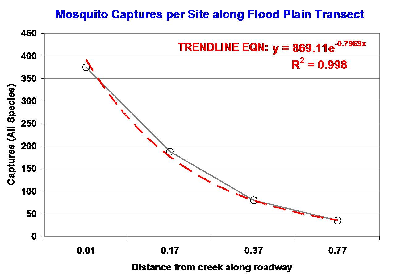 Mosquito Swarm/Population Density in Relation to Distance from Creek Edge