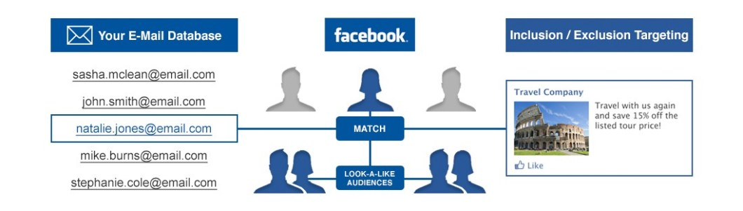 facebook-custom-audience-targeting