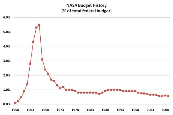 nasa-budget-history