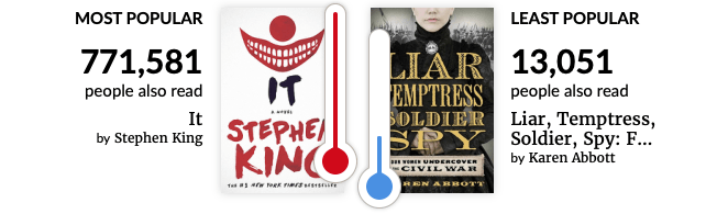 Brianna Lentz Most Popular and Least Popular Books Read on Goodreads 2019