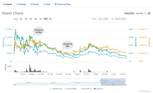 Advertising ban effect on the price of Steem