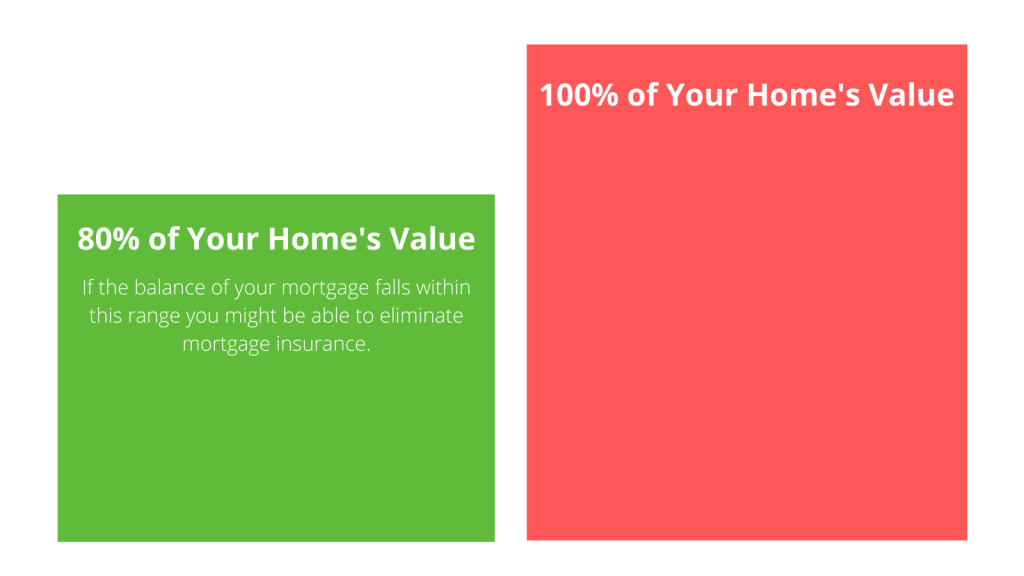 Diagram showing when eliminating mortgage insurance is possible.
