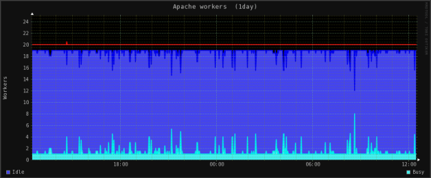 Apache in a day