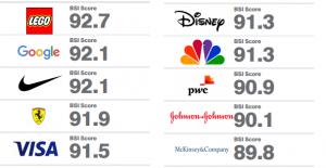 classement marques 2016