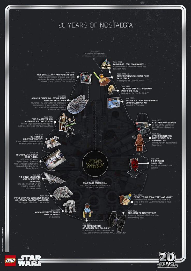 LEGO-STAR-WARS-20-YEAR-TIMELINE-A1