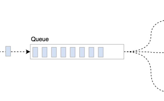 Using Background Processing to Speed Up Page Load Times
