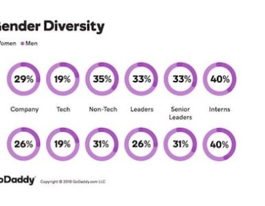 Women in technology: How tech companies can (and should) get more female applicants