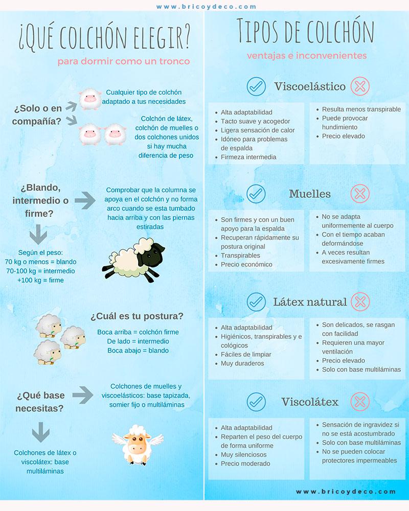 infografia sobre cómo elegir colchón