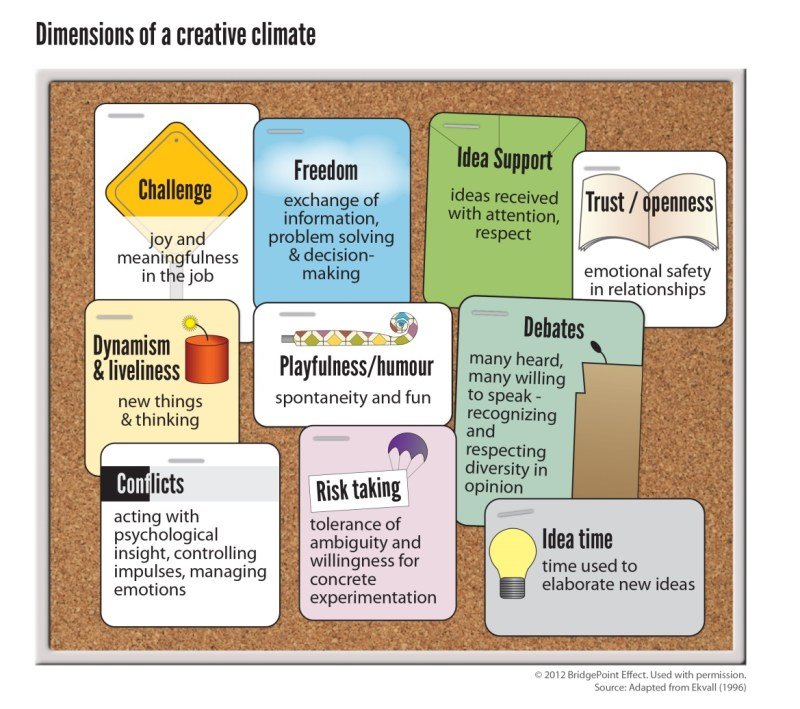 Dimensions of a Creative Climate